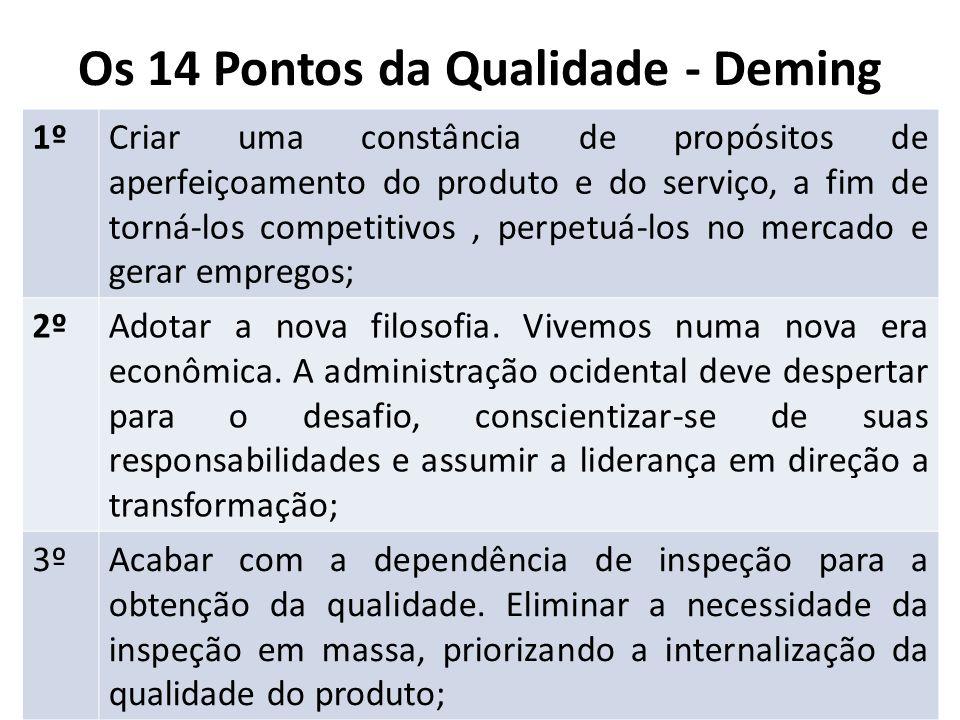 Os 14 Pontos da Qualidade - Deming 1ºCriar uma constância de propósitos de aperfeiçoamento do produto e do serviço, a fim de torná-los competitivos, p