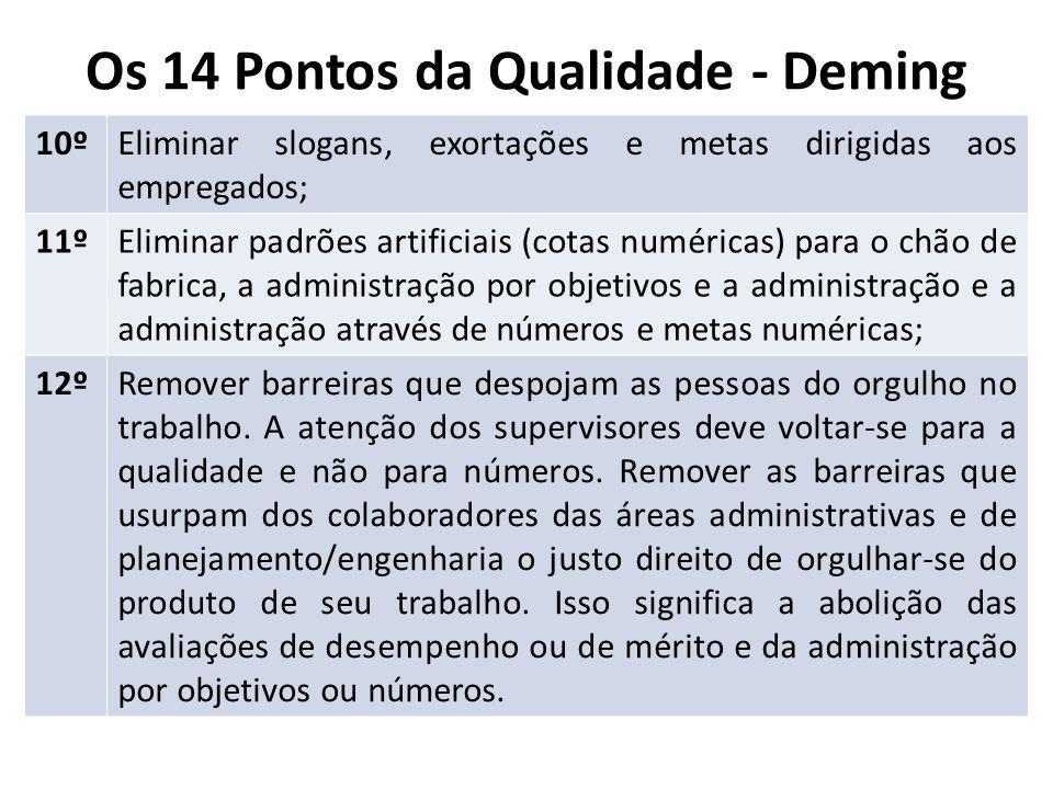 Os 14 Pontos da Qualidade - Deming 10ºEliminar slogans, exortações e metas dirigidas aos empregados; 11ºEliminar padrões artificiais (cotas numéricas)
