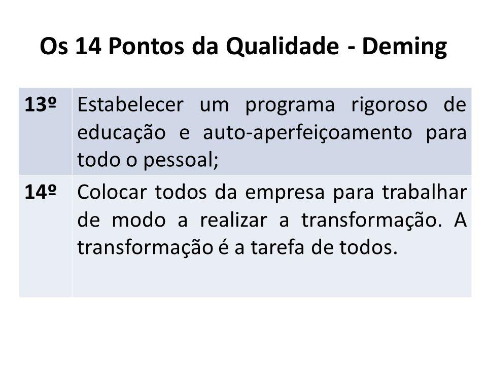 Os 14 Pontos da Qualidade - Deming 13ºEstabelecer um programa rigoroso de educação e auto-aperfeiçoamento para todo o pessoal; 14ºColocar todos da emp