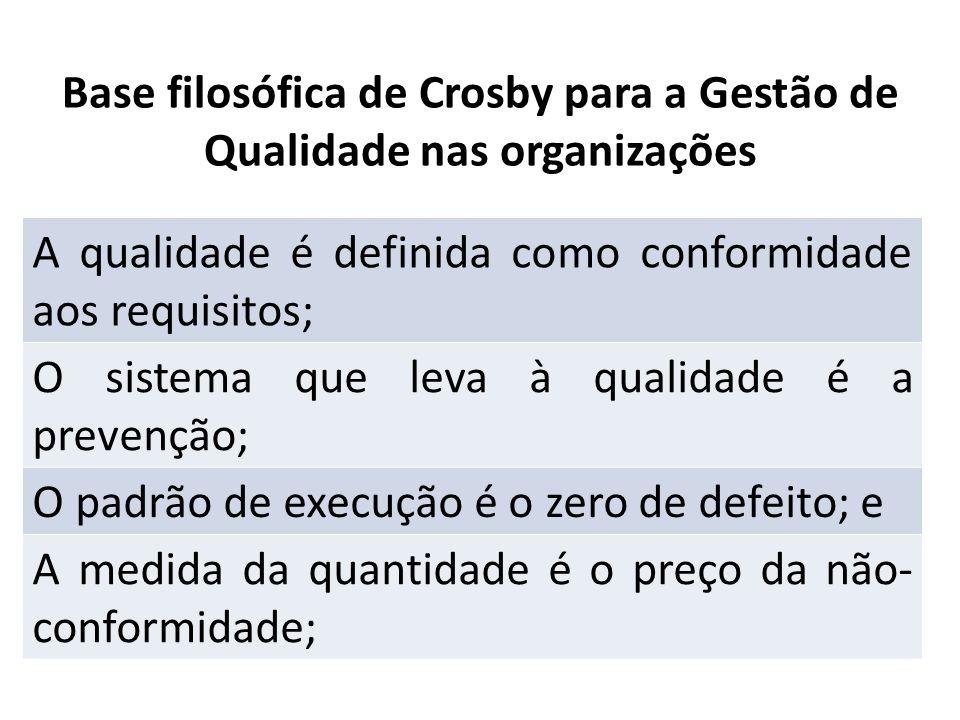 Base filosófica de Crosby para a Gestão de Qualidade nas organizações A qualidade é definida como conformidade aos requisitos; O sistema que leva à qu