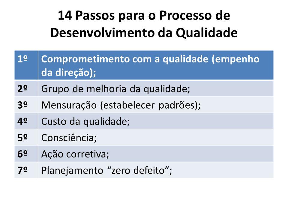 14 Passos para o Processo de Desenvolvimento da Qualidade 1ºComprometimento com a qualidade (empenho da direção); 2ºGrupo de melhoria da qualidade; 3º