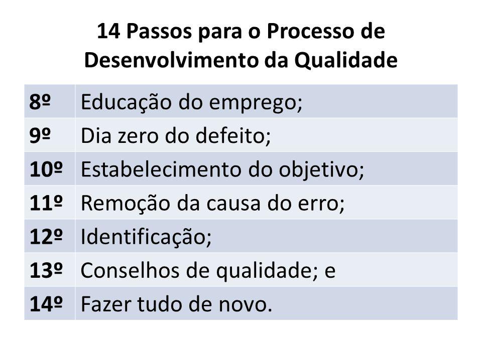 14 Passos para o Processo de Desenvolvimento da Qualidade 8ºEducação do emprego; 9ºDia zero do defeito; 10ºEstabelecimento do objetivo; 11ºRemoção da