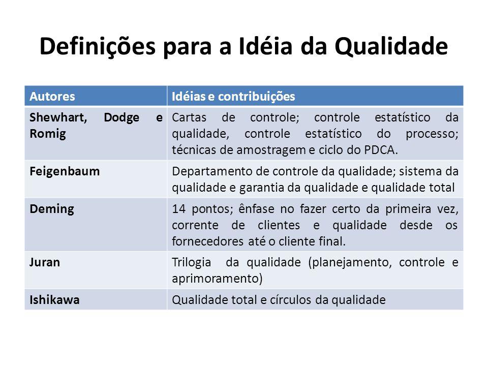 Definições para a Idéia da Qualidade AutoresIdéias e contribuições Shewhart, Dodge e Romig Cartas de controle; controle estatístico da qualidade, cont