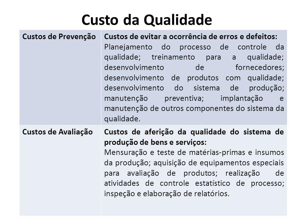 Custo da Qualidade Custos de PrevençãoCustos de evitar a ocorrência de erros e defeitos: Planejamento do processo de controle da qualidade; treinament