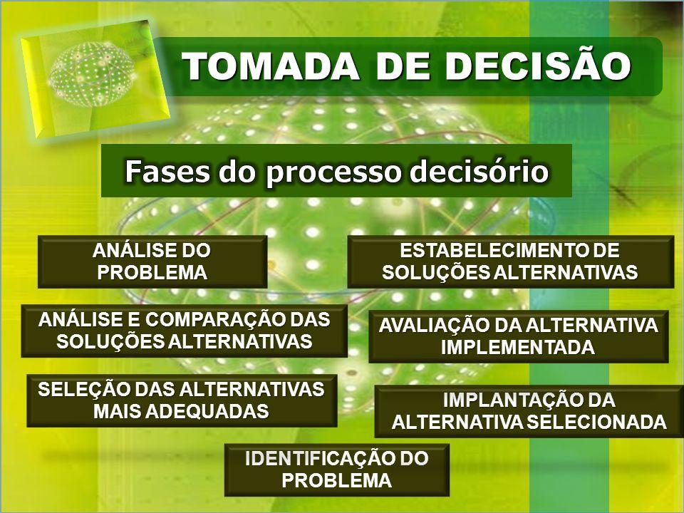 TOMADA DE DECISÃO IDENTIFICAÇÃO DO PROBLEMA ANÁLISE DO PROBLEMA ESTABELECIMENTO DE SOLUÇÕES ALTERNATIVAS ANÁLISE E COMPARAÇÃO DAS SOLUÇÕES ALTERNATIVAS SELEÇÃO DAS ALTERNATIVAS MAIS ADEQUADAS IMPLANTAÇÃO DA ALTERNATIVA SELECIONADA AVALIAÇÃO DA ALTERNATIVA IMPLEMENTADA