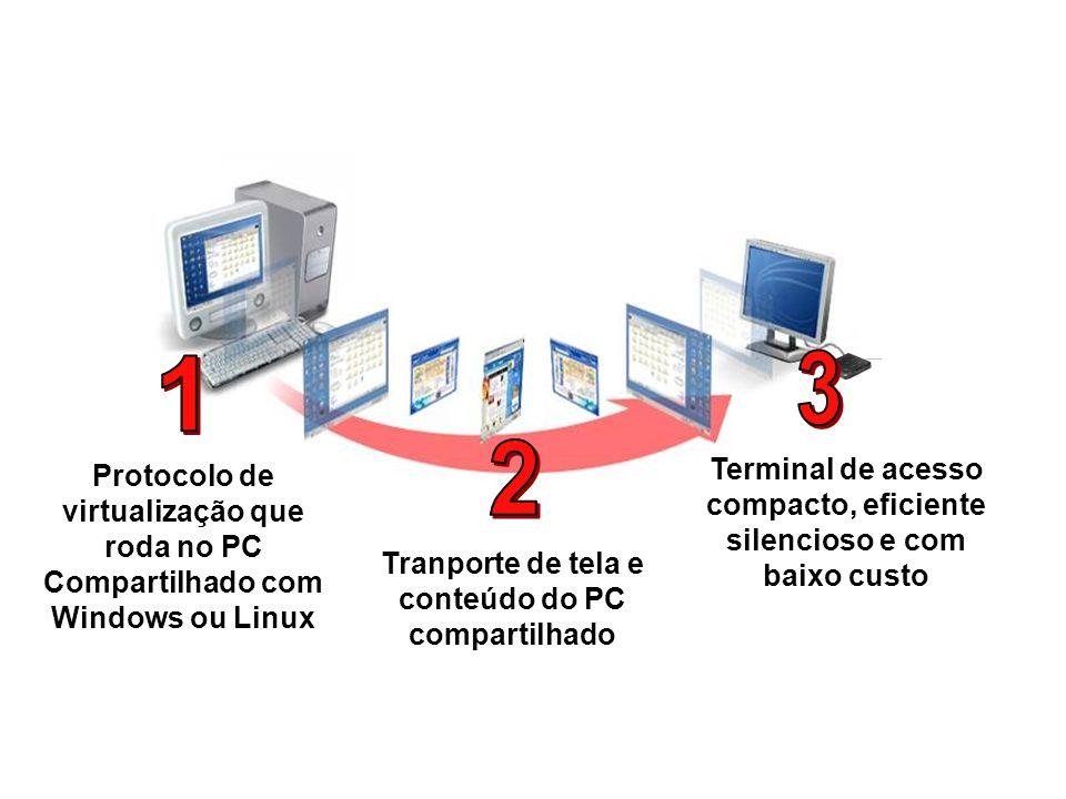 Como funciona Terminal de acesso compacto, eficiente silencioso e com baixo custo Protocolo de virtualização que roda no PC Compartilhado com Windows ou Linux Tranporte de tela e conteúdo do PC compartilhado