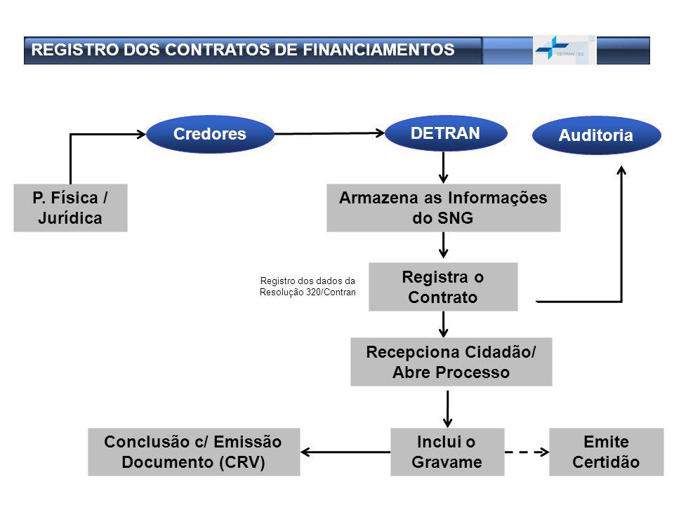 Registra o Contrato Armazena as Informações do SNG Registro dos dados da Resolução 320/Contran Conclusão c/ Emissão Documento (CRV) Emite Certidão Cre