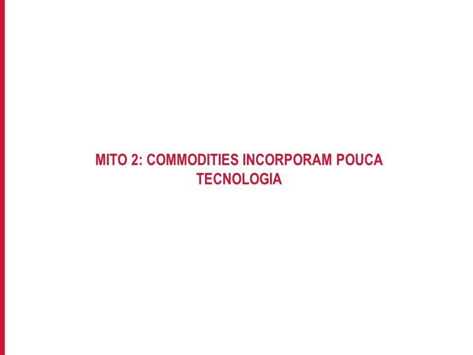 Para incluir informações no rodapé do slide, acesse: EXIBIR->MESTRE->SLIDE MESTRE MITO 2: COMMODITIES INCORPORAM POUCA TECNOLOGIA