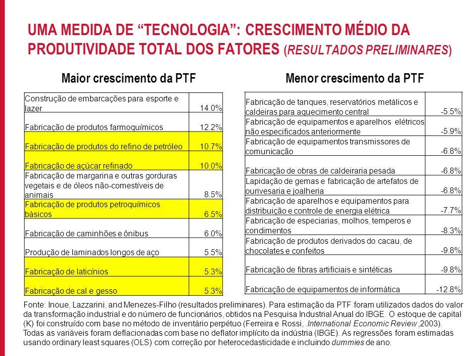 Para incluir informações no rodapé do slide, acesse: EXIBIR->MESTRE->SLIDE MESTRE UMA MEDIDA DE TECNOLOGIA: CRESCIMENTO MÉDIO DA PRODUTIVIDADE TOTAL D