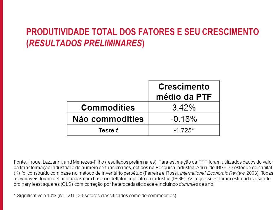 Para incluir informações no rodapé do slide, acesse: EXIBIR->MESTRE->SLIDE MESTRE PRODUTIVIDADE TOTAL DOS FATORES E SEU CRESCIMENTO ( RESULTADOS PRELI