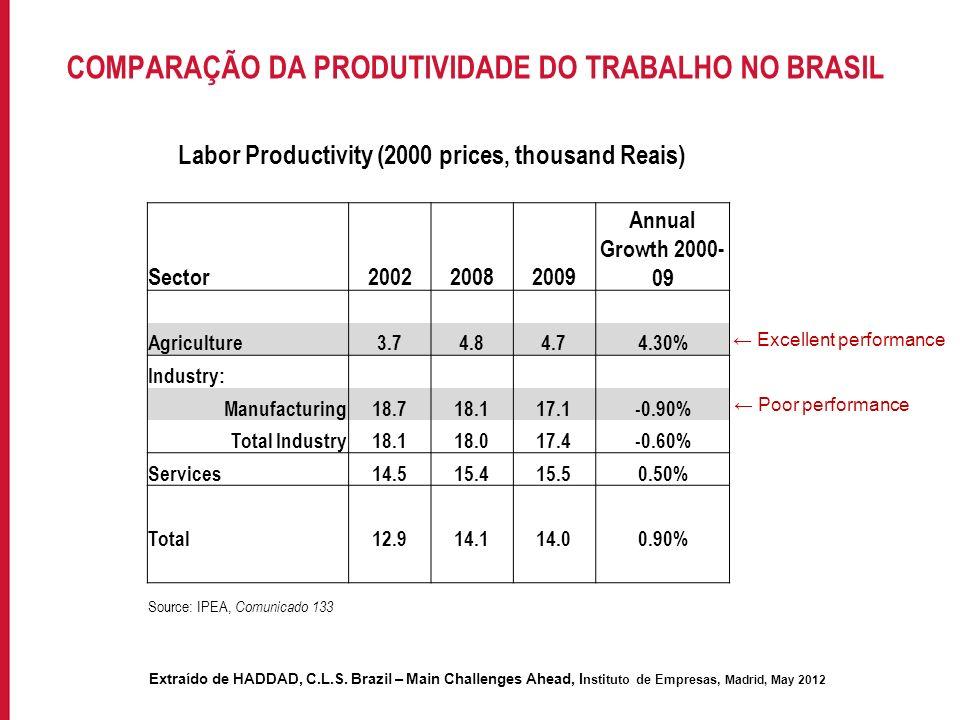 Para incluir informações no rodapé do slide, acesse: EXIBIR->MESTRE->SLIDE MESTRE COMPARAÇÃO DA PRODUTIVIDADE DO TRABALHO NO BRASIL Labor Productivity