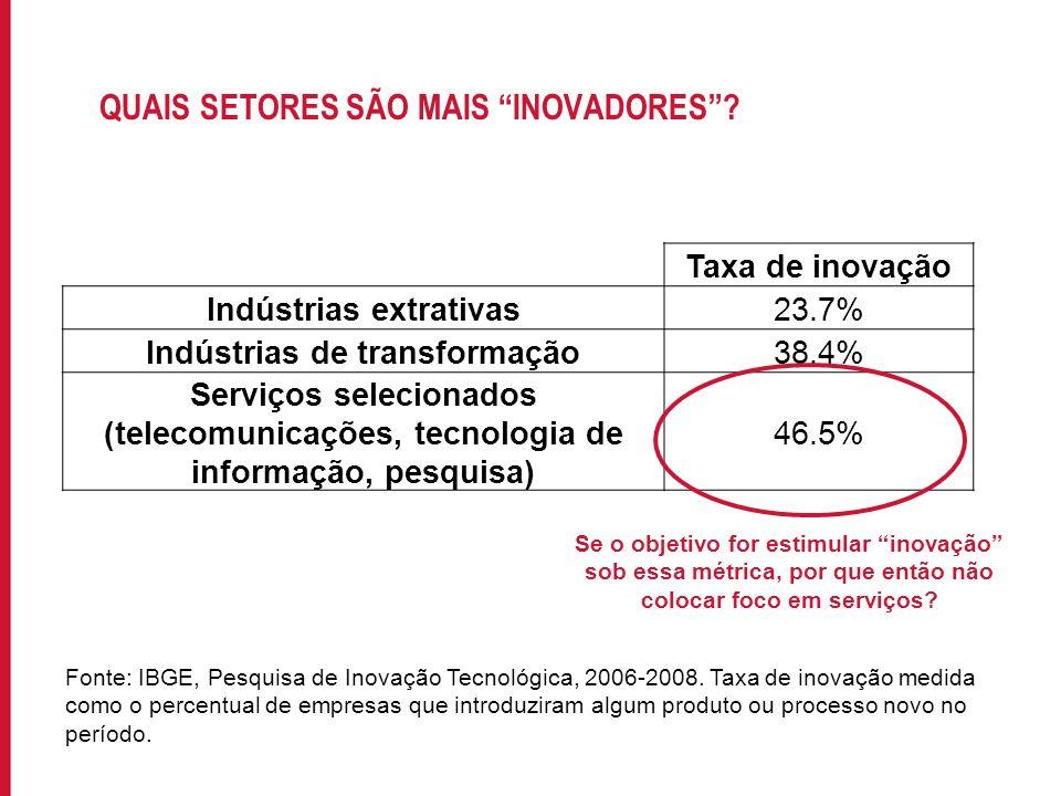 Para incluir informações no rodapé do slide, acesse: EXIBIR->MESTRE->SLIDE MESTRE QUAIS SETORES SÃO MAIS INOVADORES? Fonte: IBGE, Pesquisa de Inovação
