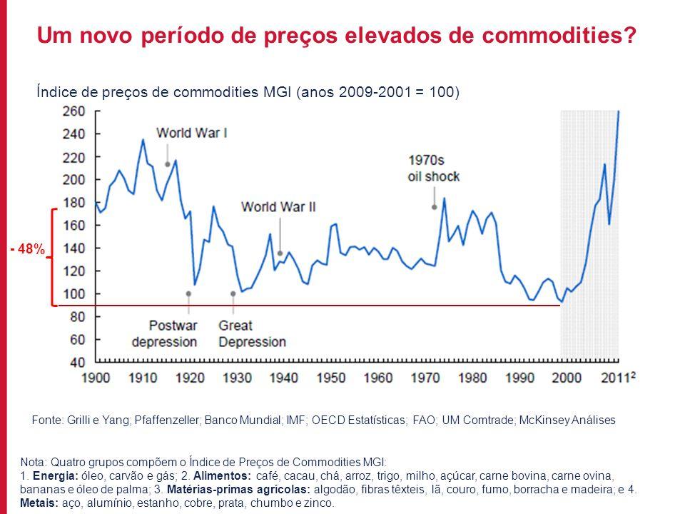 Para incluir informações no rodapé do slide, acesse: EXIBIR->MESTRE->SLIDE MESTRE Nota: Quatro grupos compõem o Índice de Preços de Commodities MGI: 1