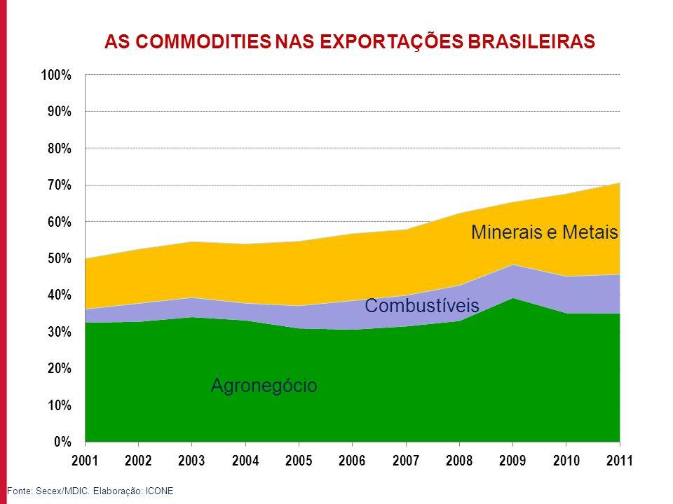Para incluir informações no rodapé do slide, acesse: EXIBIR->MESTRE->SLIDE MESTRE Fonte: Secex/MDIC. Elaboração: ICONE Agronegócio Combustíveis Minera