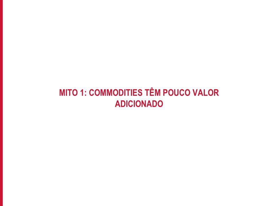 Para incluir informações no rodapé do slide, acesse: EXIBIR->MESTRE->SLIDE MESTRE MITO 1: COMMODITIES TÊM POUCO VALOR ADICIONADO
