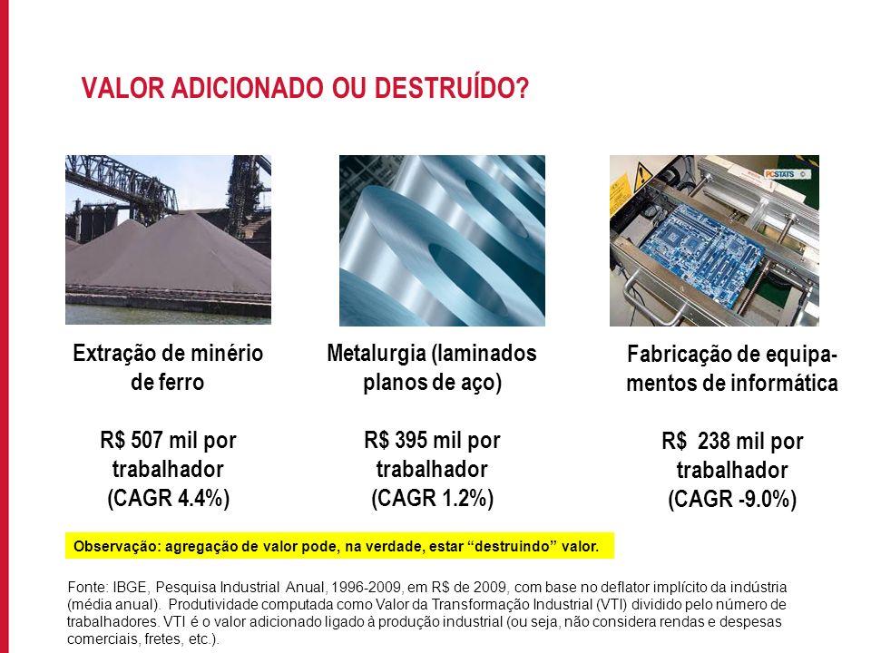 Para incluir informações no rodapé do slide, acesse: EXIBIR->MESTRE->SLIDE MESTRE NÍVEL DE PRODUTIVIDADE DO TRABALHO Fabricação de produtos do refino de petróleo1657.85 Fabricação de produtos petroquímicos básicos1253.68 Fabricação de celulose e outras pastas para a fabricação de papel580.65 Extração de minério de ferro507.48 Fabricação de resinas termoplásticas480.55 Fabricação de defensivos agrícolas446.08 Fabricação de intermediários para fertilizantes426.28 Produção de laminados planos de aço395.41 Fabricação de gases industriais391.89 Fabricação de cimento390.78 Fabricação de tênis de qualquer material33.74 Confecção de roupas íntimas32.76 Recondicionamento e recuperação de motores para veículos automotores32.31 Construção de embarcações para esporte e lazer32.30 Fabricação de artigos do vestuário, produzidos em malharias e tricotagens, exceto meias31.04 Fabricação de calçados de couro29.95 Fabricação de acessórios do vestuário, exceto para segurança e proteção29.44 Fabricação de artigos para viagem, bolsas e semelhantes de qualquer material29.38 Confecção de peças do vestuário, exceto roupas íntimas25.56 Fabricação de artefatos de couro não especificados anteriormente24.73 Maior produtividadeMenor produtividade Fonte: IBGE, Pesquisa Industrial Anual, 1996-2009, em R$ de 2009, com base no deflator implícito da indústria (média anual).