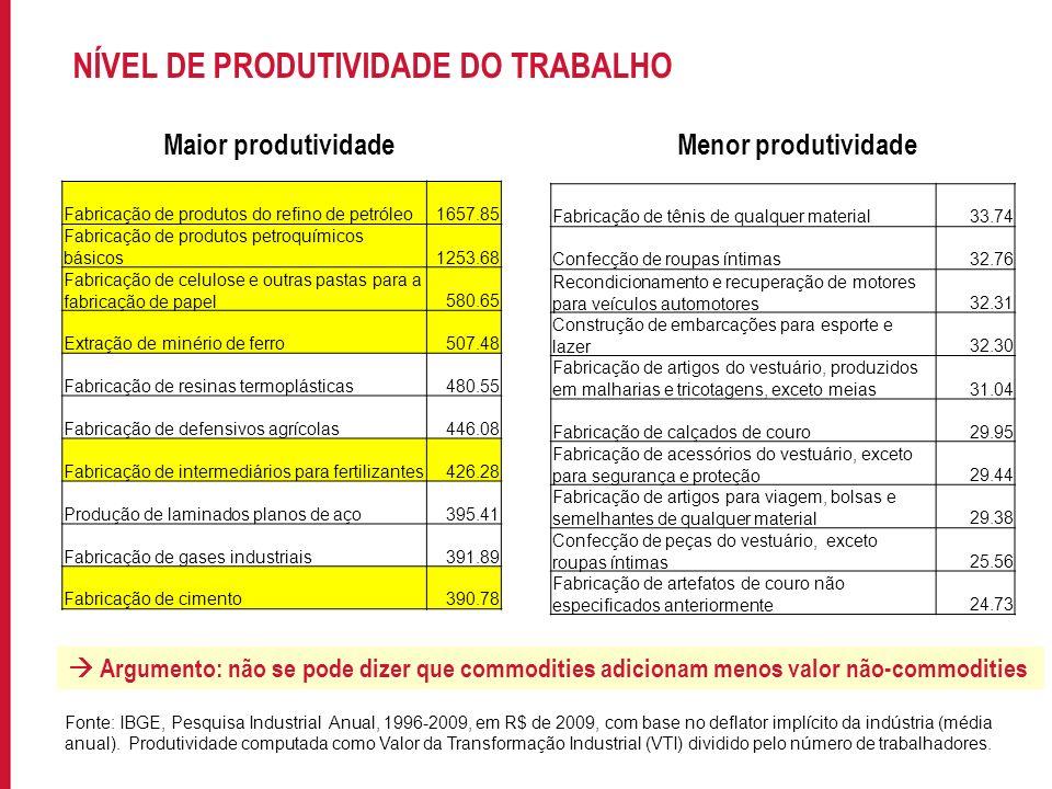 Para incluir informações no rodapé do slide, acesse: EXIBIR->MESTRE->SLIDE MESTRE NÍVEL DE PRODUTIVIDADE DO TRABALHO Fabricação de produtos do refino