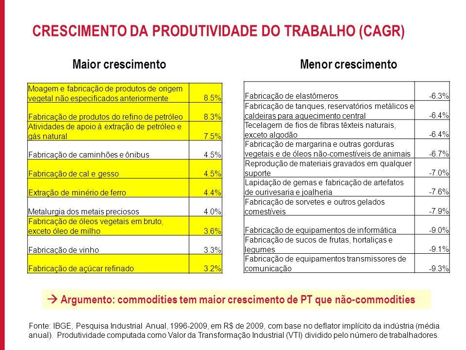 Para incluir informações no rodapé do slide, acesse: EXIBIR->MESTRE->SLIDE MESTRE PRODUTIVIDADE DO TRABALHO E SEU CRESCIMENTO ProdutividadeCAGR Commodities153.317-0.001 Não commodities136.481-0.016 Teste t-0.515-2.686** Fonte: IBGE, Pesquisa Industrial Anual, 1996-2009, em R$ de 2009 por trabalhador, com base no deflator implícito da indústria (média anual).