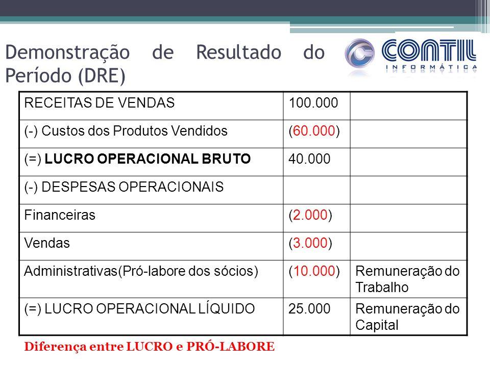 Demonstração de Resultado do Período (DRE) RECEITAS DE VENDAS100.000 (-) Custos dos Produtos Vendidos(60.000) (=) LUCRO OPERACIONAL BRUTO40.000 (-) DESPESAS OPERACIONAIS Financeiras(2.000) Vendas(3.000) Administrativas(Pró-labore dos sócios)(10.000)Remuneração do Trabalho (=) LUCRO OPERACIONAL LÍQUIDO25.000Remuneração do Capital Diferença entre LUCRO e PRÓ-LABORE