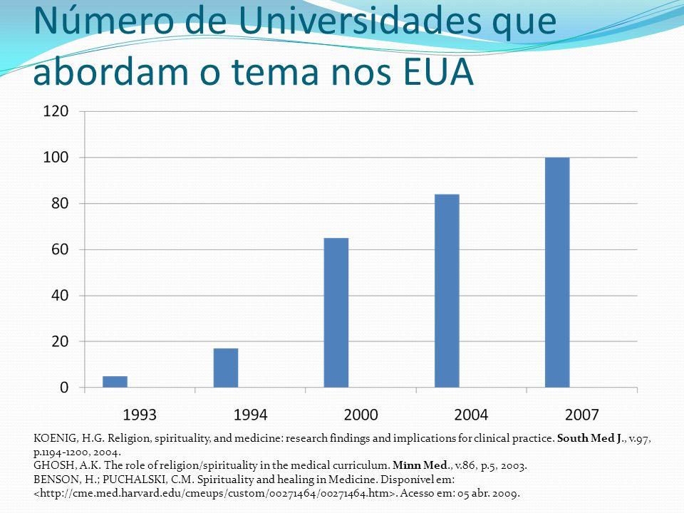 Número de Universidades que abordam o tema nos EUA KOENIG, H.G.