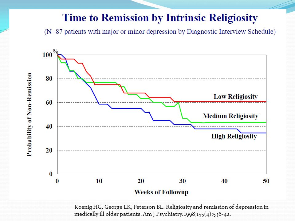 Koenig HG, George LK, Peterson BL. Religiosity and remission of depression in medically ill older patients. Am J Psychiatry. 1998;155(4):536-42.