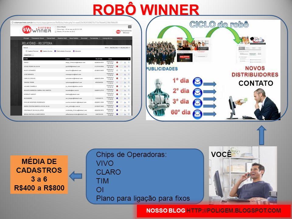 ROBÔ WINNER VOCÊ CONTATO Chips de Operadoras: VIVO CLARO TIM OI Plano para ligação para fixos MÉDIA DE CADASTROS 3 a 6 R$400 a R$800 NOSSO BLOG HTTP://POLIGEM.BLOGSPOT.COM