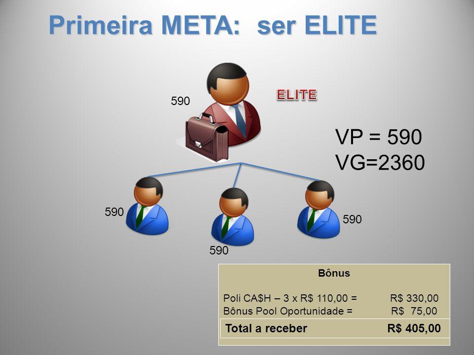 Primeira META: ser ELITE 590 VP = 590 VG=2360 Bônus Poli CA$H – 3 x R$ 110,00 = R$ 330,00 Bônus Pool Oportunidade = R$ 75,00 Total a receber R$ 405,00