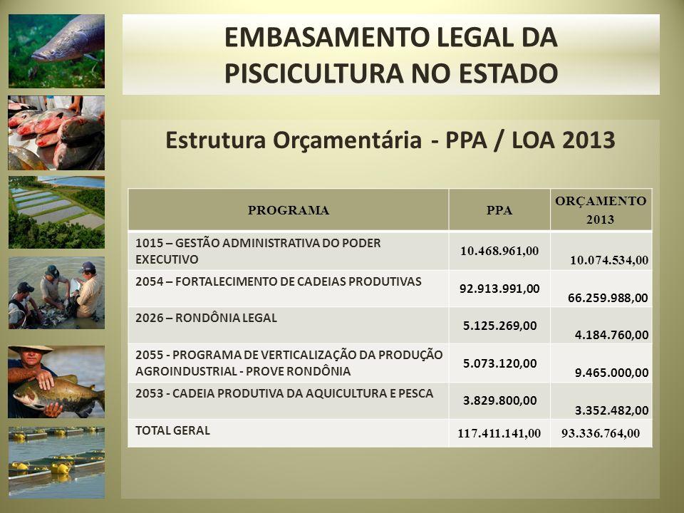 Estrutura Orçamentária - PPA / LOA 2013 PROGRAMAPPA ORÇAMENTO 2013 1015 – GESTÃO ADMINISTRATIVA DO PODER EXECUTIVO 10.468.961,00 10.074.534,00 2054 – FORTALECIMENTO DE CADEIAS PRODUTIVAS 92.913.991,00 66.259.988,00 2026 – RONDÔNIA LEGAL 5.125.269,00 4.184.760,00 2055 - PROGRAMA DE VERTICALIZAÇÃO DA PRODUÇÃO AGROINDUSTRIAL - PROVE RONDÔNIA 5.073.120,00 9.465.000,00 2053 - CADEIA PRODUTIVA DA AQUICULTURA E PESCA 3.829.800,00 3.352.482,00 TOTAL GERAL 117.411.141,0093.336.764,00 EMBASAMENTO LEGAL DA PISCICULTURA NO ESTADO