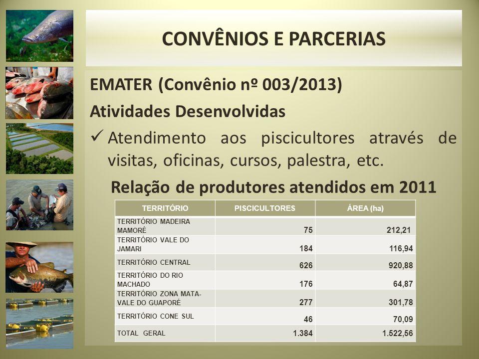 EMATER (Convênio nº 003/2013) Atividades Desenvolvidas Atendimento aos piscicultores através de visitas, oficinas, cursos, palestra, etc. Relação de p
