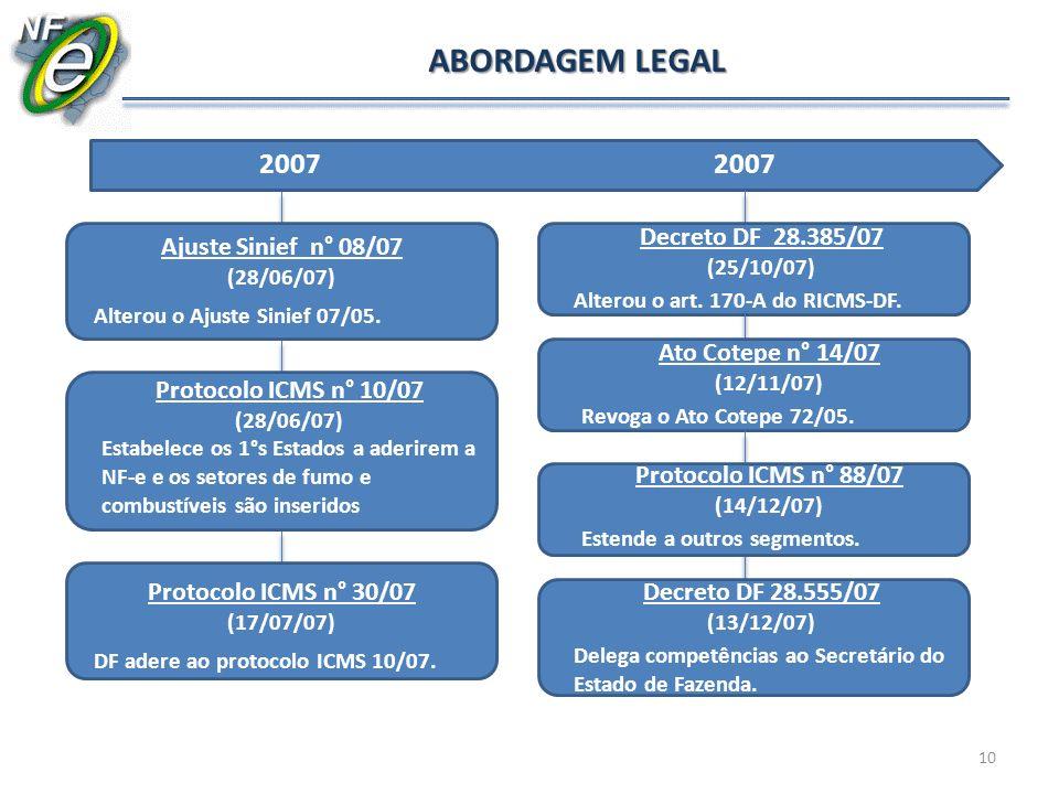 2007 Ajuste Sinief n° 08/07 (28/06/07) Alterou o Ajuste Sinief 07/05. Decreto DF 26.849/06 Inseriu o art. 170-A no RICMS-DF que tratou sobre a substit