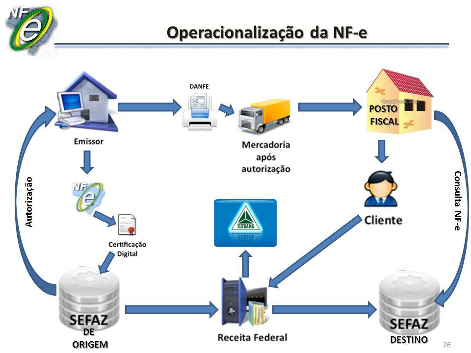 26 Operacionalização da NF-e Autorização DE ORIGEM ORIGEM POSTO FISCAL FISCAL DESTINO Consulta NF-e 26
