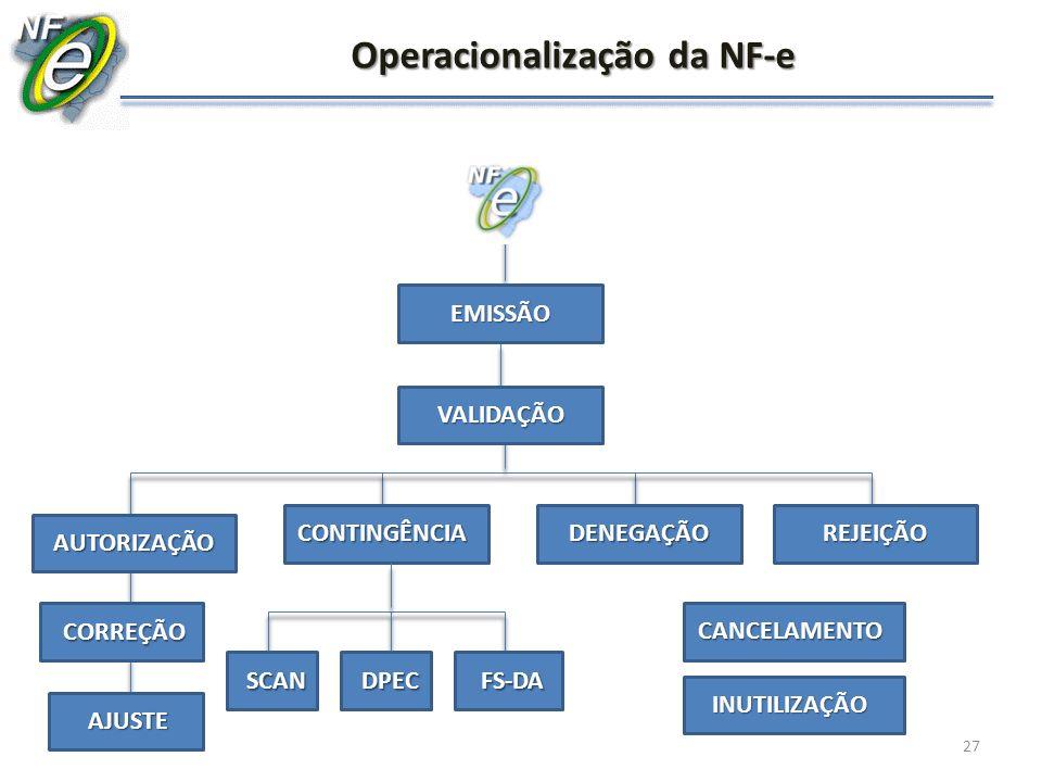 27 Operacionalização da NF-e EMISSÃO VALIDAÇÃO AUTORIZAÇÃO CONTINGÊNCIAREJEIÇÃO AJUSTE CORREÇÃO DENEGAÇÃO SCANDPECFS-DA INUTILIZAÇÃO CANCELAMENTO