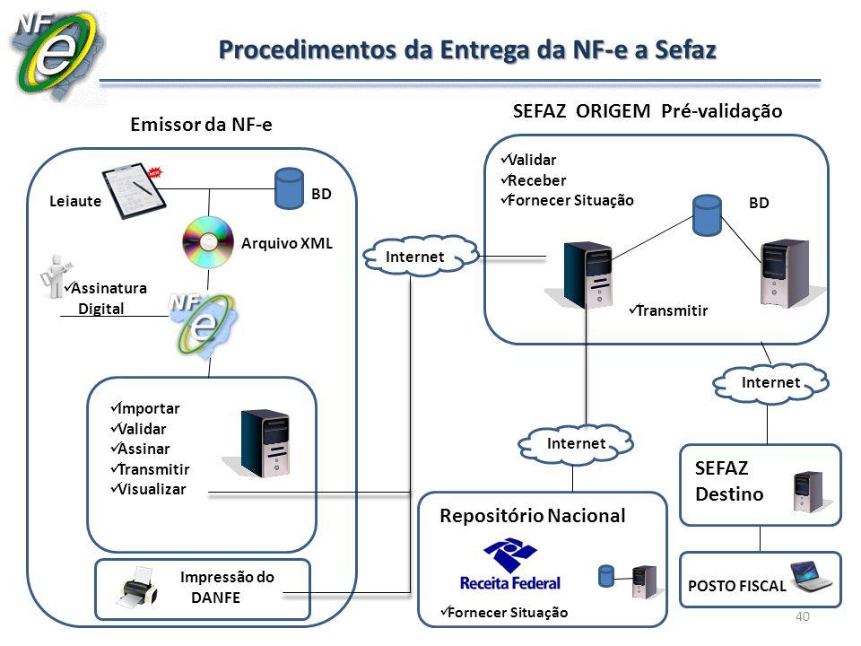 40 Procedimentos da Entrega da NF-e a Sefaz BD Arquivo XML Importar Validar Assinar Transmitir Visualizar Emissor da NF-e Impressão do DANFE Assinatur