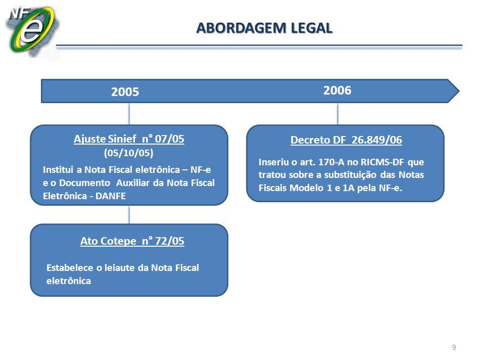 2005 2006 Ajuste Sinief n° 07/05 (05/10/05) Institui a Nota Fiscal eletrônica – NF-e e o Documento Auxiliar da Nota Fiscal Eletrônica - DANFE Decreto