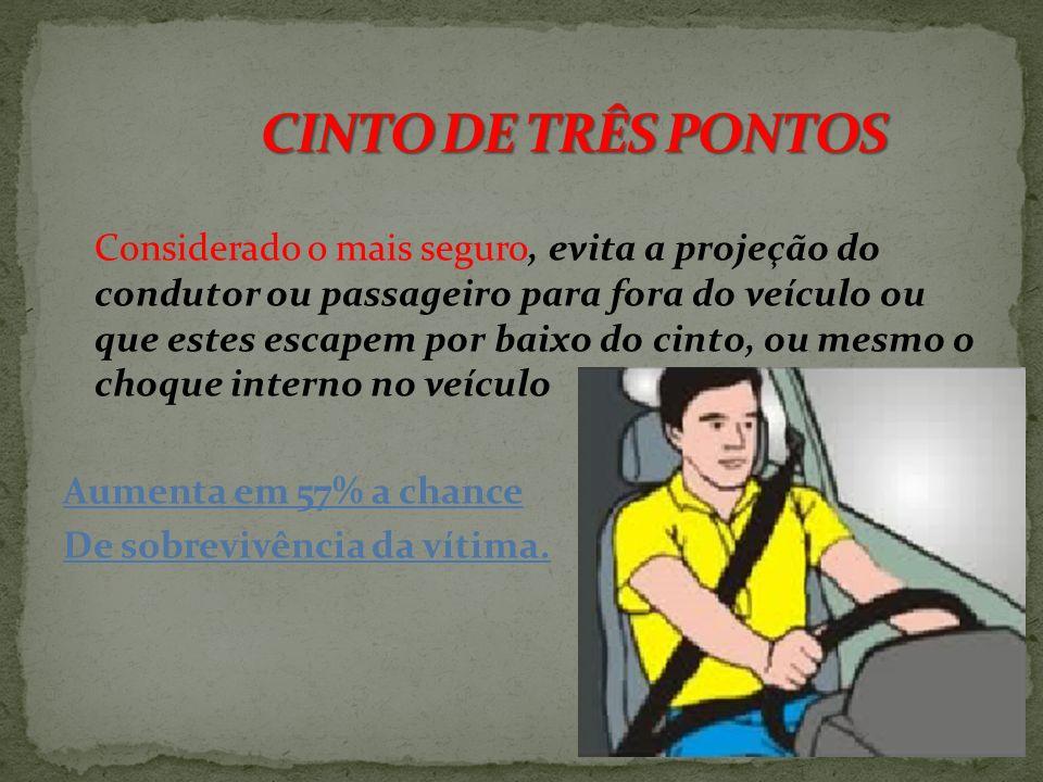 Impede que o corpo do condutor ou passageiro seja projetado para a frente, aumenta em 44% a chance de sobrevivência da vítima, mas não evita lesões na
