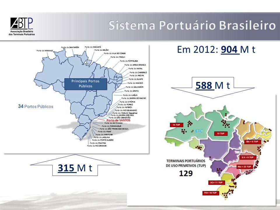 2011 RoterdamSantos # % Volume Carga (t)434.600.00097.170.000337.430.000 22,36 Investimentos (R$)1.149.291.00035.500.0001.114.0000 3,1 N.