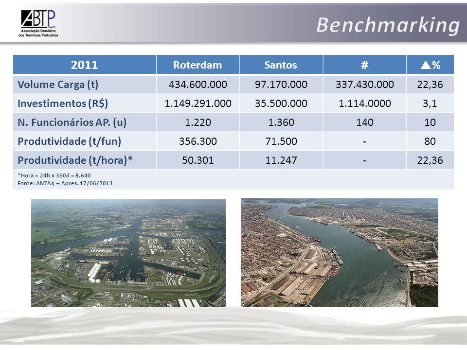 1.Porto Organizado x Área do Porto 2. Modalidades de Terminais Adaptação Terminal indústria 3.