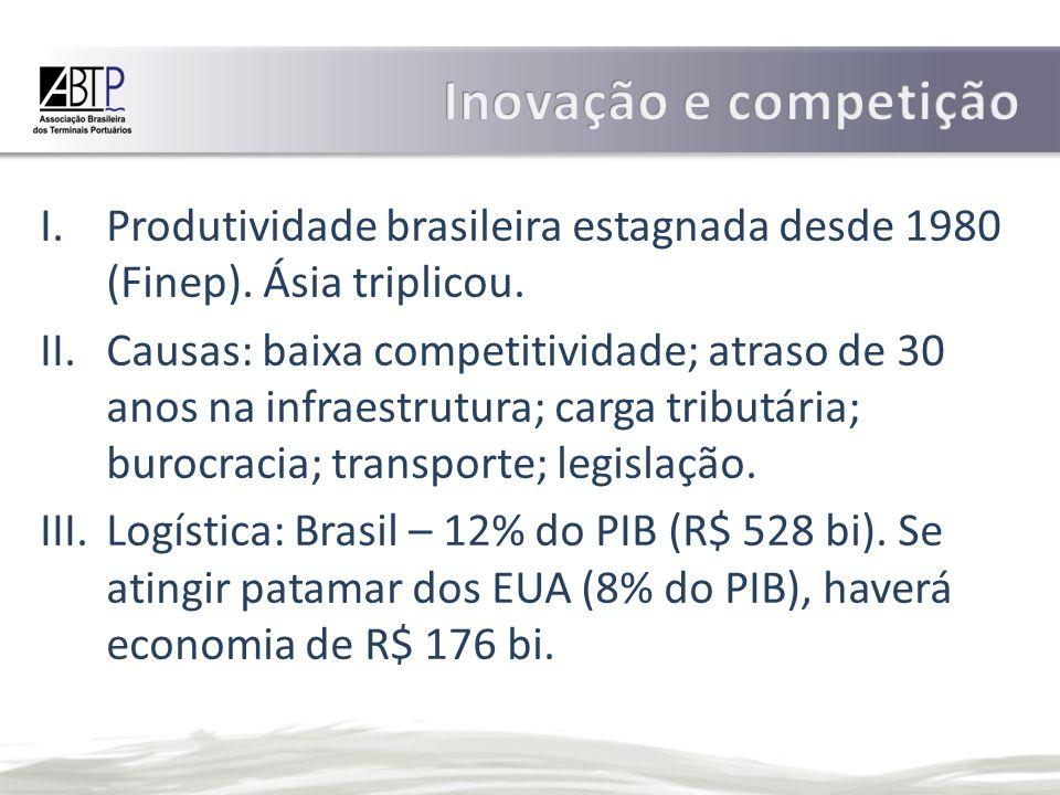 I.Produtividade brasileira estagnada desde 1980 (Finep).