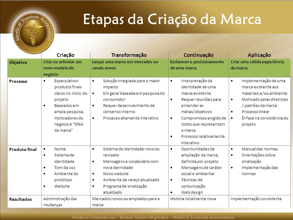 Medical Tourism 101 – Renee Marie Stephano – Medical Tourism Association Etapas da Criação da Marca CriaçãoTransformaçãoContinuaçãoAplicação Objetivo