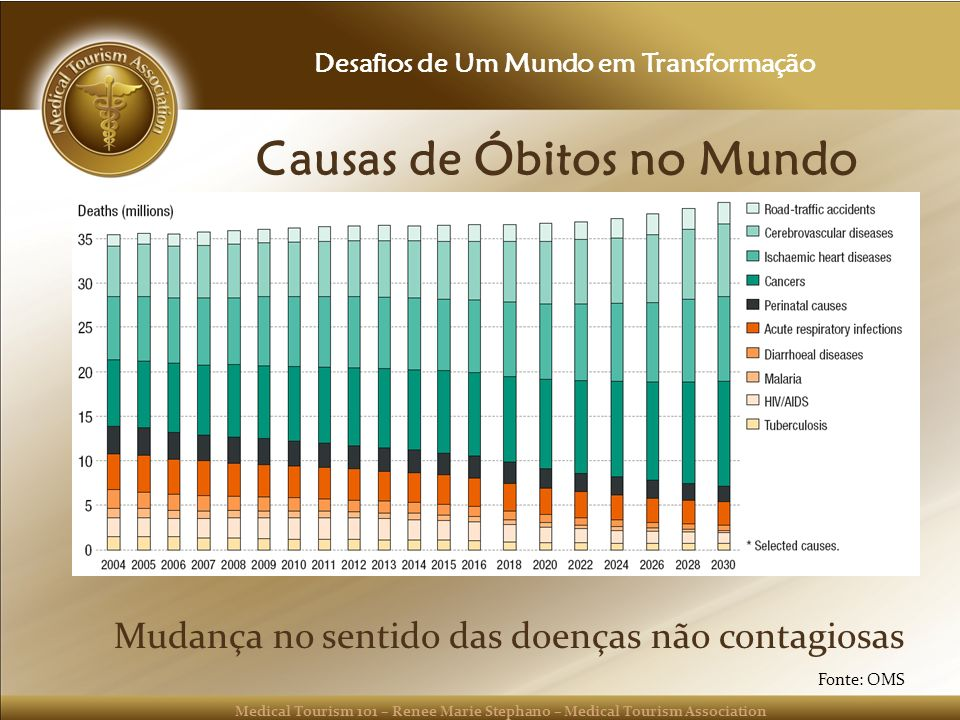 Medical Tourism 101 – Renee Marie Stephano – Medical Tourism Association Causas de Óbitos no Mundo Mudança no sentido das doenças não contagiosas Desa
