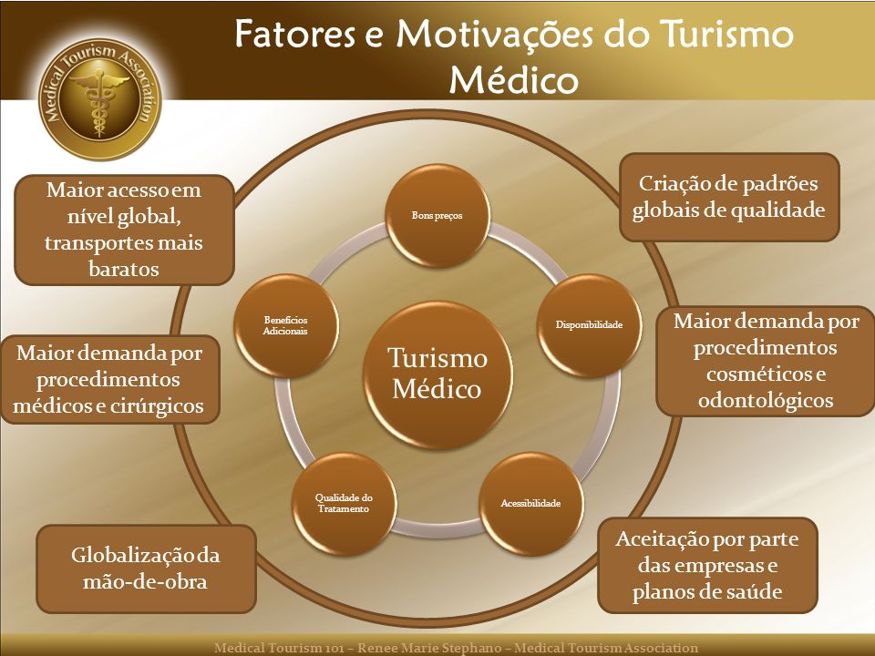 Medical Tourism 101 – Renee Marie Stephano – Medical Tourism Association Fatores e Motivações do Turismo Médico Turismo Médico Bons preçosDisponibilid