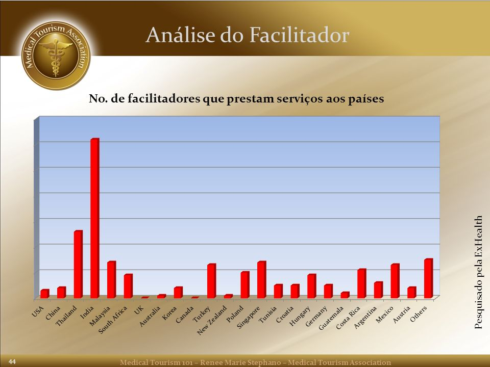 Medical Tourism 101 – Renee Marie Stephano – Medical Tourism Association 44 Análise do Facilitador Pesquisado pela ExHealth
