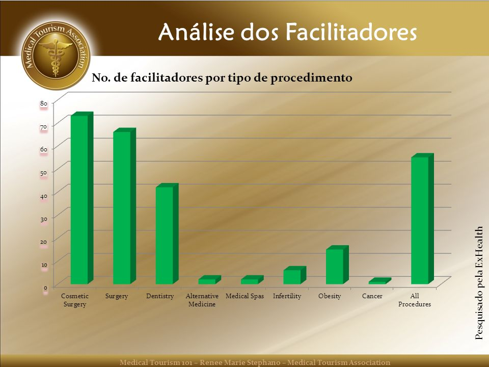 Medical Tourism 101 – Renee Marie Stephano – Medical Tourism Association Análise dos Facilitadores Pesquisado pela ExHealth