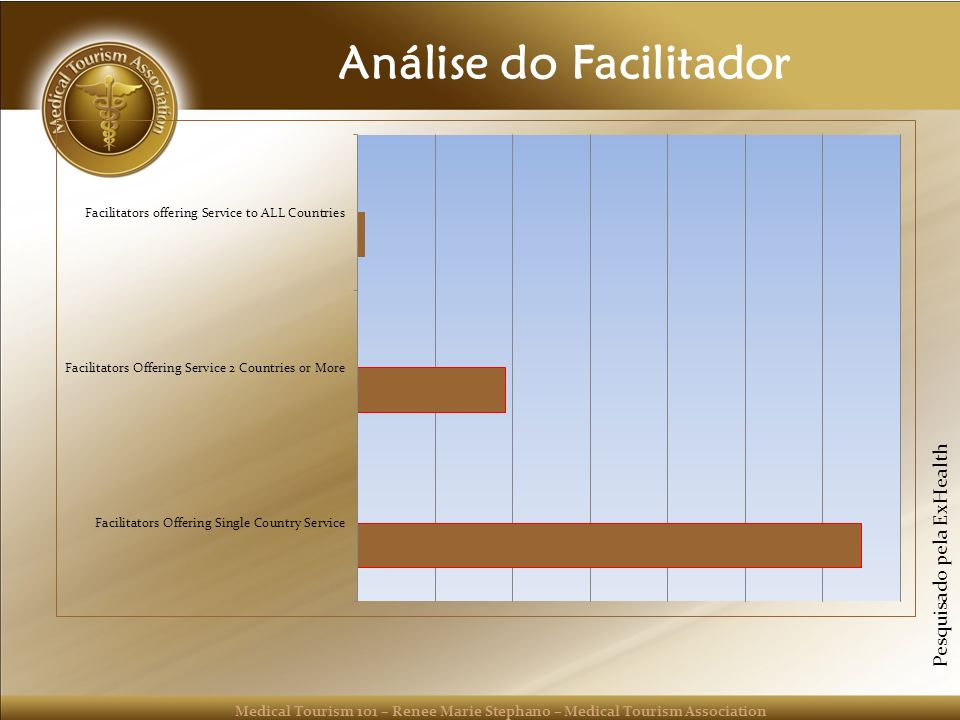 Medical Tourism 101 – Renee Marie Stephano – Medical Tourism Association Análise do Facilitador Pesquisado pela ExHealth