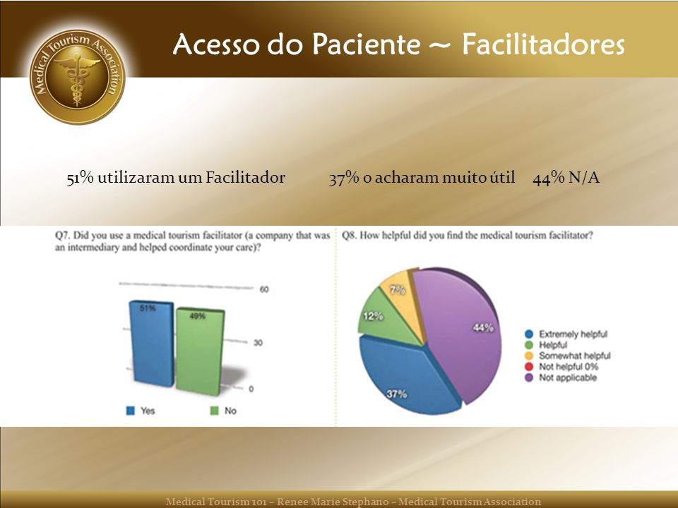 Medical Tourism 101 – Renee Marie Stephano – Medical Tourism Association Acesso do Paciente ~ Facilitadores 51% utilizaram um Facilitador37% o acharam