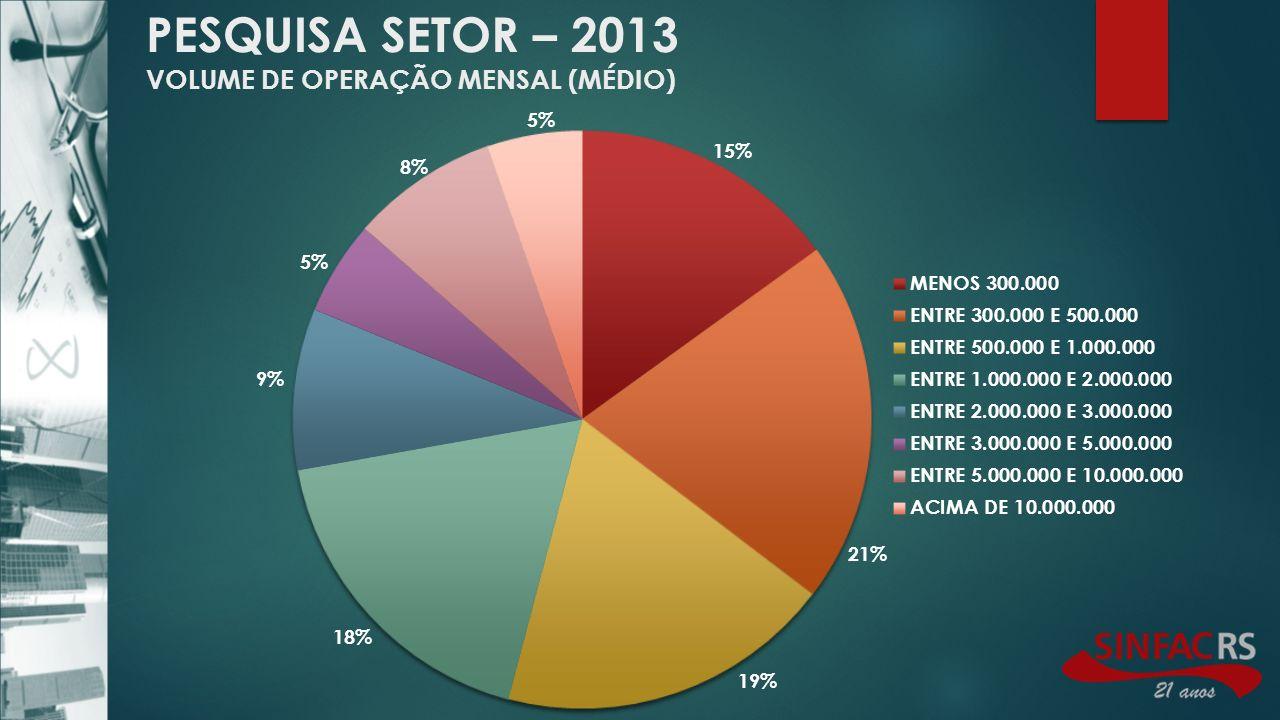 PESQUISA SETOR – 2013 VOLUME DE OPERAÇÃO MENSAL (MÉDIO)