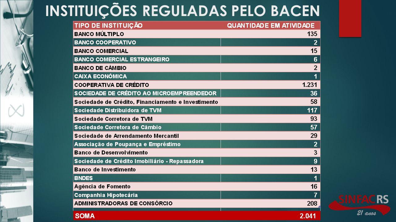 INSTITUIÇÕES REGULADAS PELO BACEN