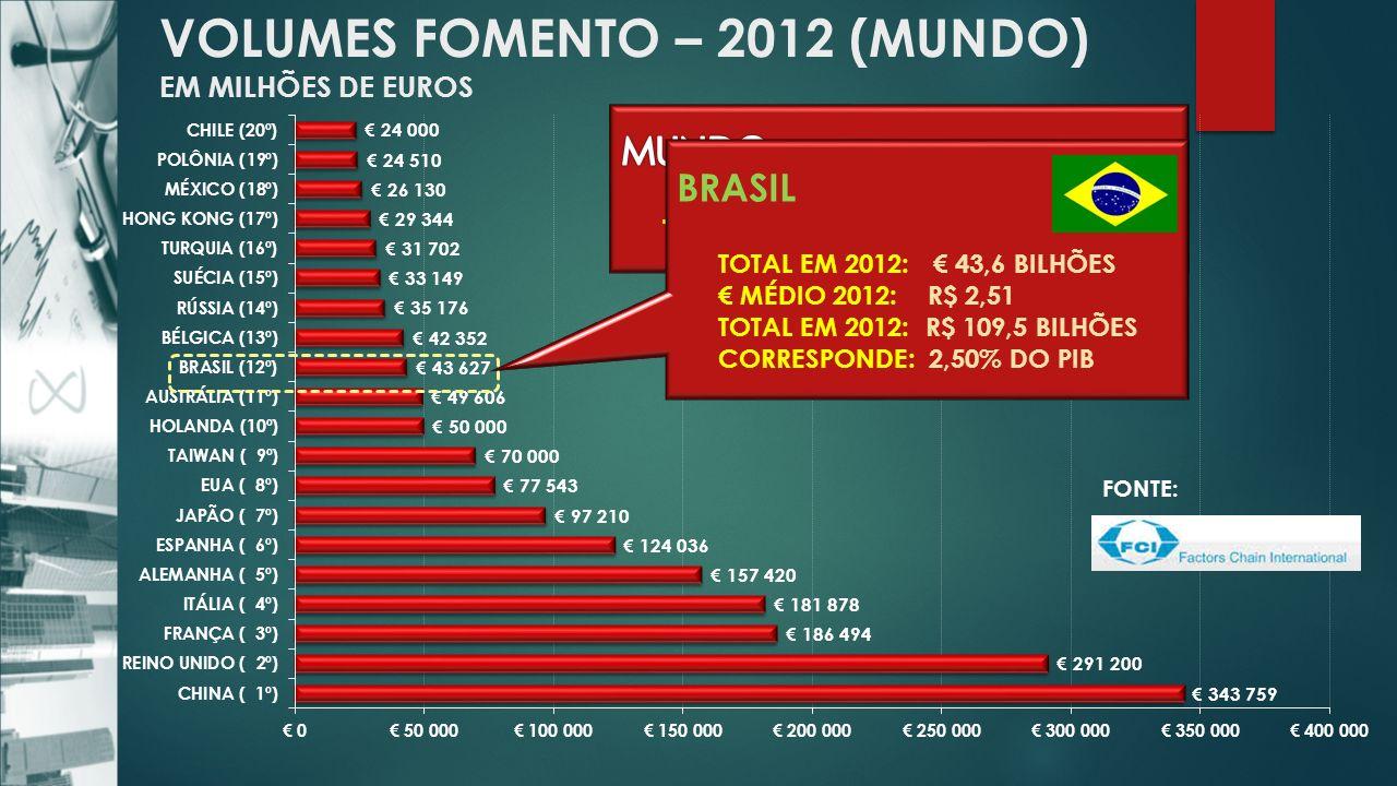 VOLUMES FOMENTO – 2012 (MUNDO) EM MILHÕES DE EUROS FONTE: BRASIL TOTAL EM 2012: 43,6 BILHÕES MÉDIO 2012: R$ 2,51 TOTAL EM 2012: R$ 109,5 BILHÕES CORRESPONDE: 2,50% DO PIB