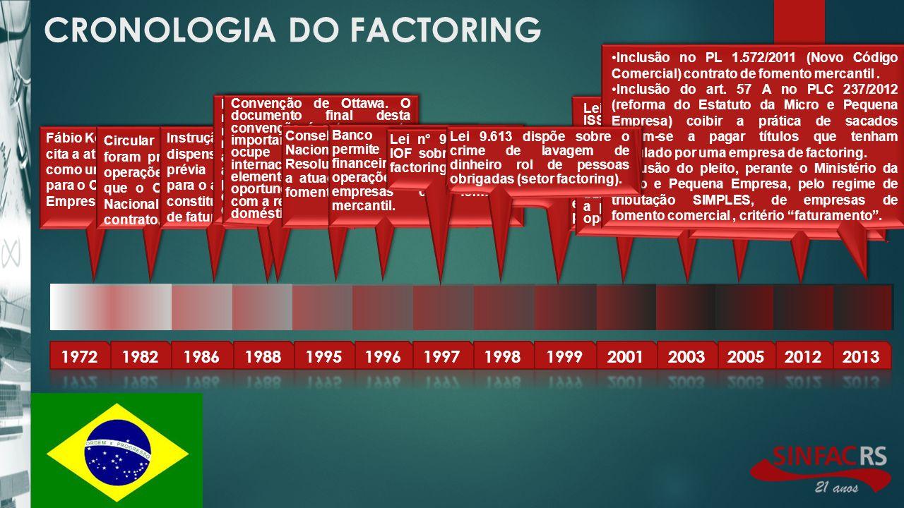 CRONOLOGIA DO FACTORING Fábio Konder Comparato cita a atividade de Factoring como uma possível solução para o Capital de Giro das Empresas.