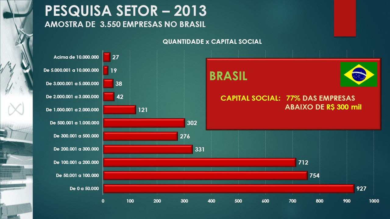 PESQUISA SETOR – 2013 AMOSTRA DE 3.550 EMPRESAS NO BRASIL BRASIL CAPITAL SOCIAL: 77% DAS EMPRESAS ABAIXO DE R$ 300 mil